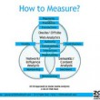 How to Measure Social Media Campaign